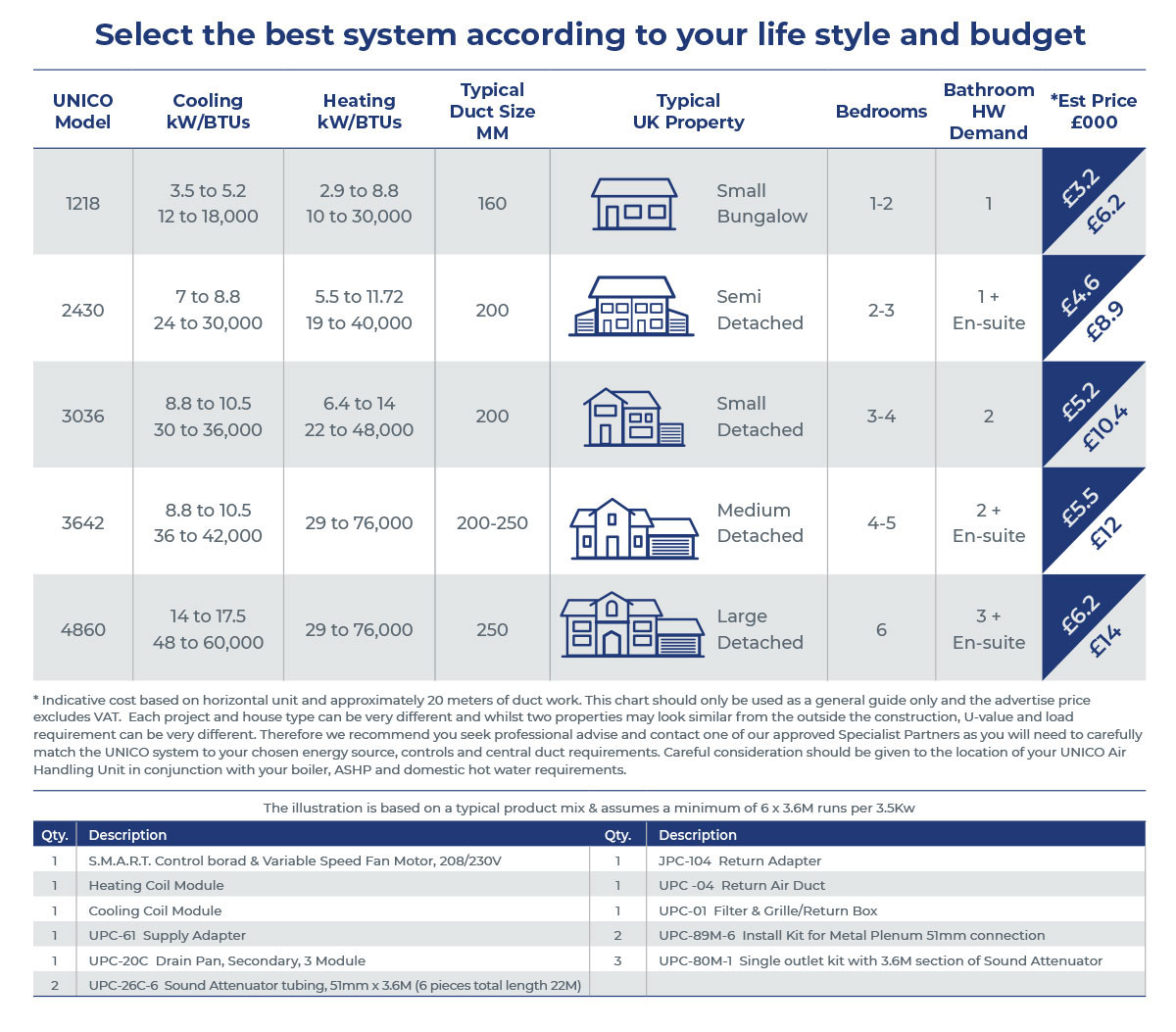 Unico System - Selection Chart