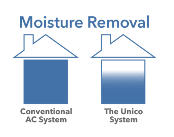 Moisture Removal System
