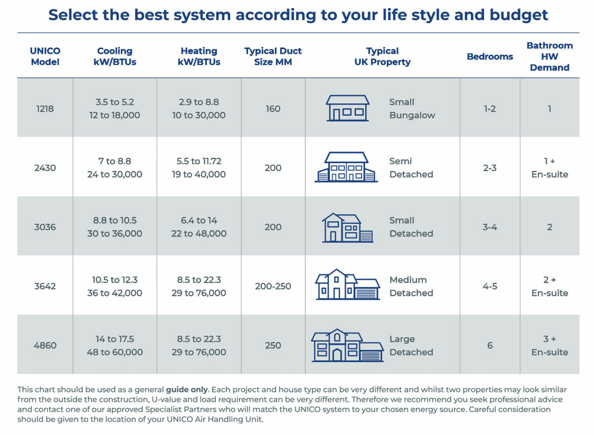 Unico System Selection Chart